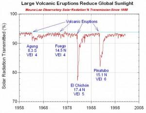 Trasmissione della radiazione solare - Image courtesy of NOAA, image in the Public Domain