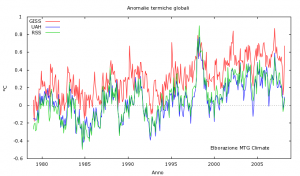 Fig. 1 - Anomalie termiche globali