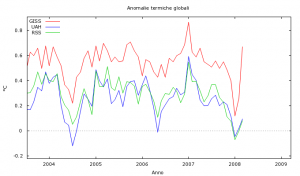 Fig. 2 - Anomali termiche globali, ingrandimento