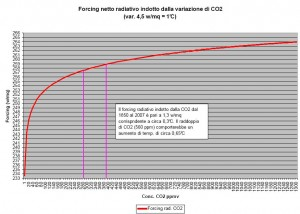 Forcing radiativo CO2