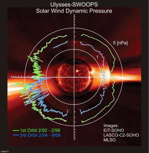 solar-wind-dynamic-pressure