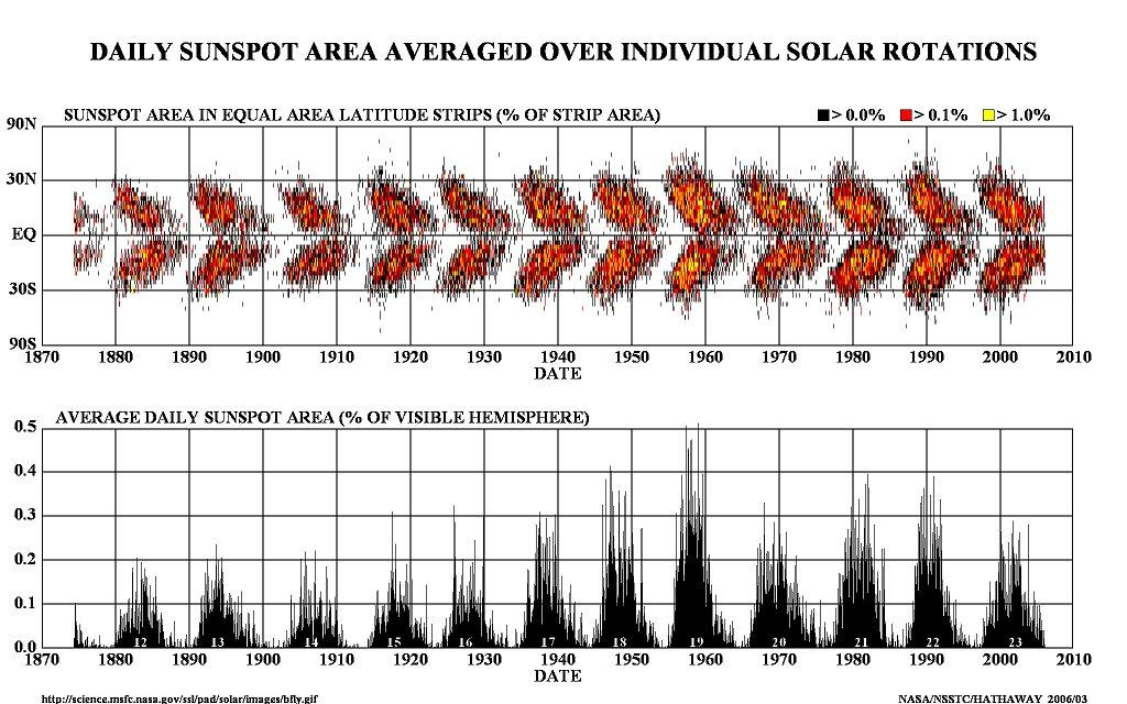 ss-over-solar-rotations