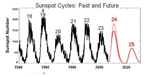 sunspot-cycles-past-and-future