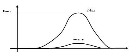ciclicita-fotovoltaico