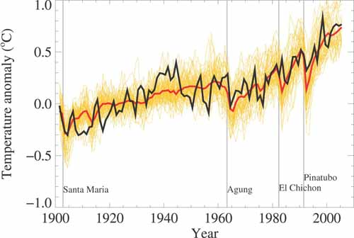 Global mean near-surface temperatures
