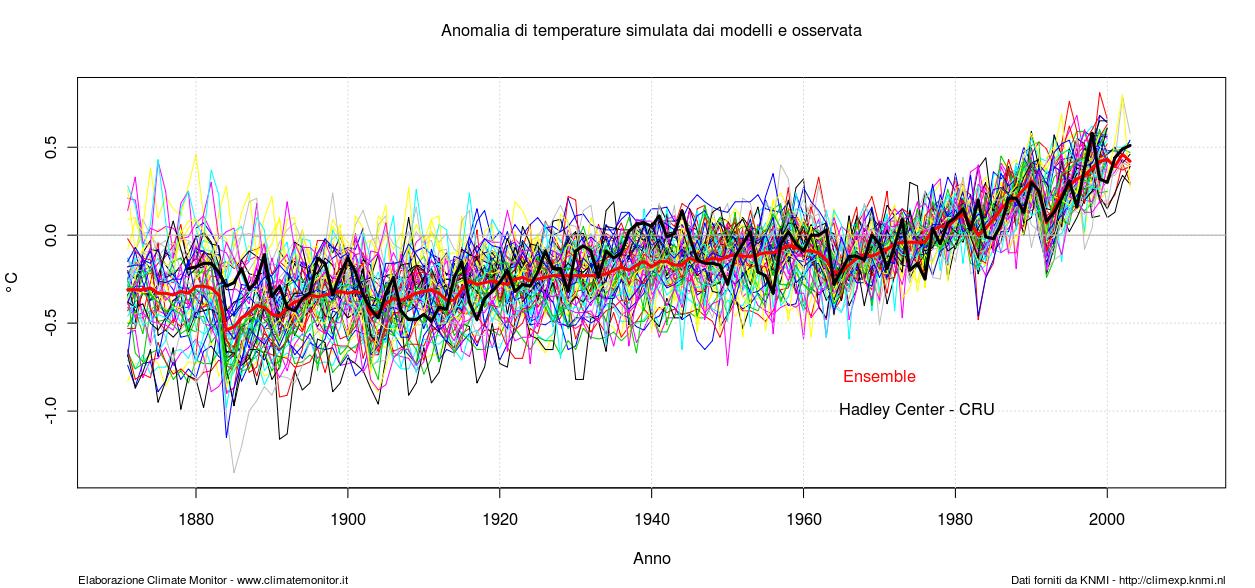 R - Temperature Anomalies