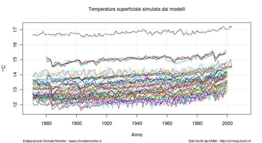 Temperatura media superficiale simulata
