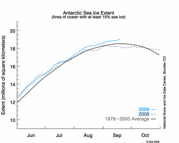 Antarctic Maximum