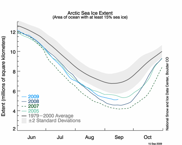Arctic minimum