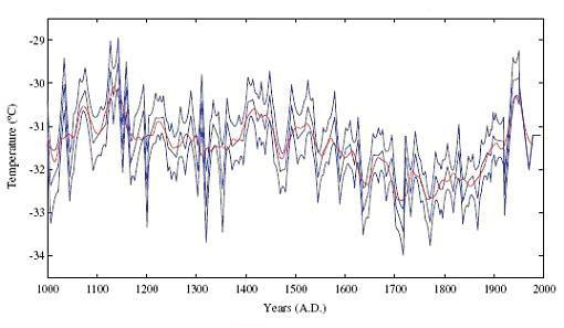 Scale Delle Temperature Delle Temperature Della