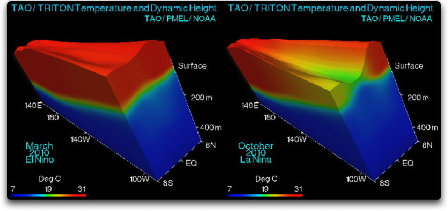 nino-nina-tao-triton-temp-and-dynamic-height