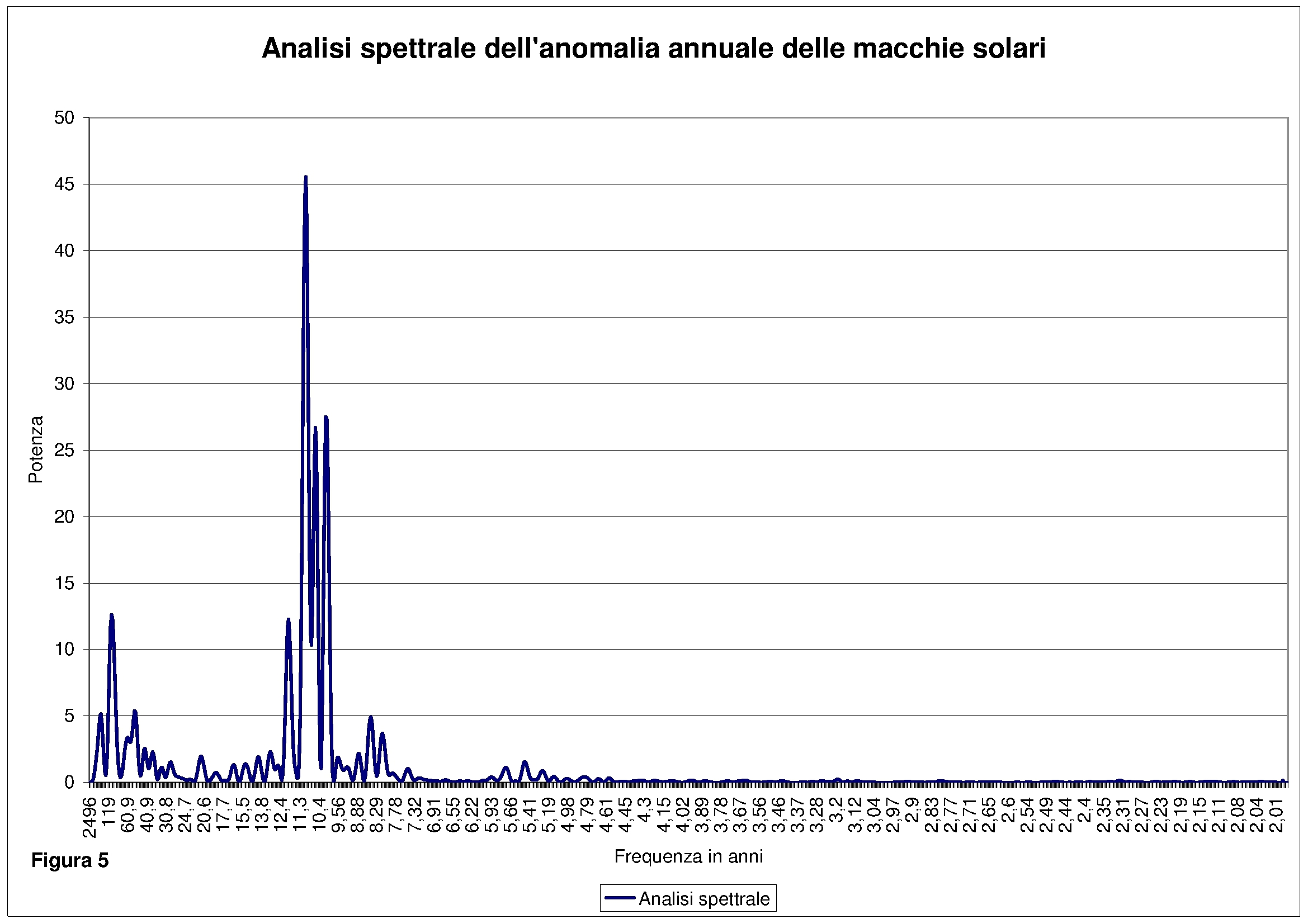 05_analisi_spettrale_ssn