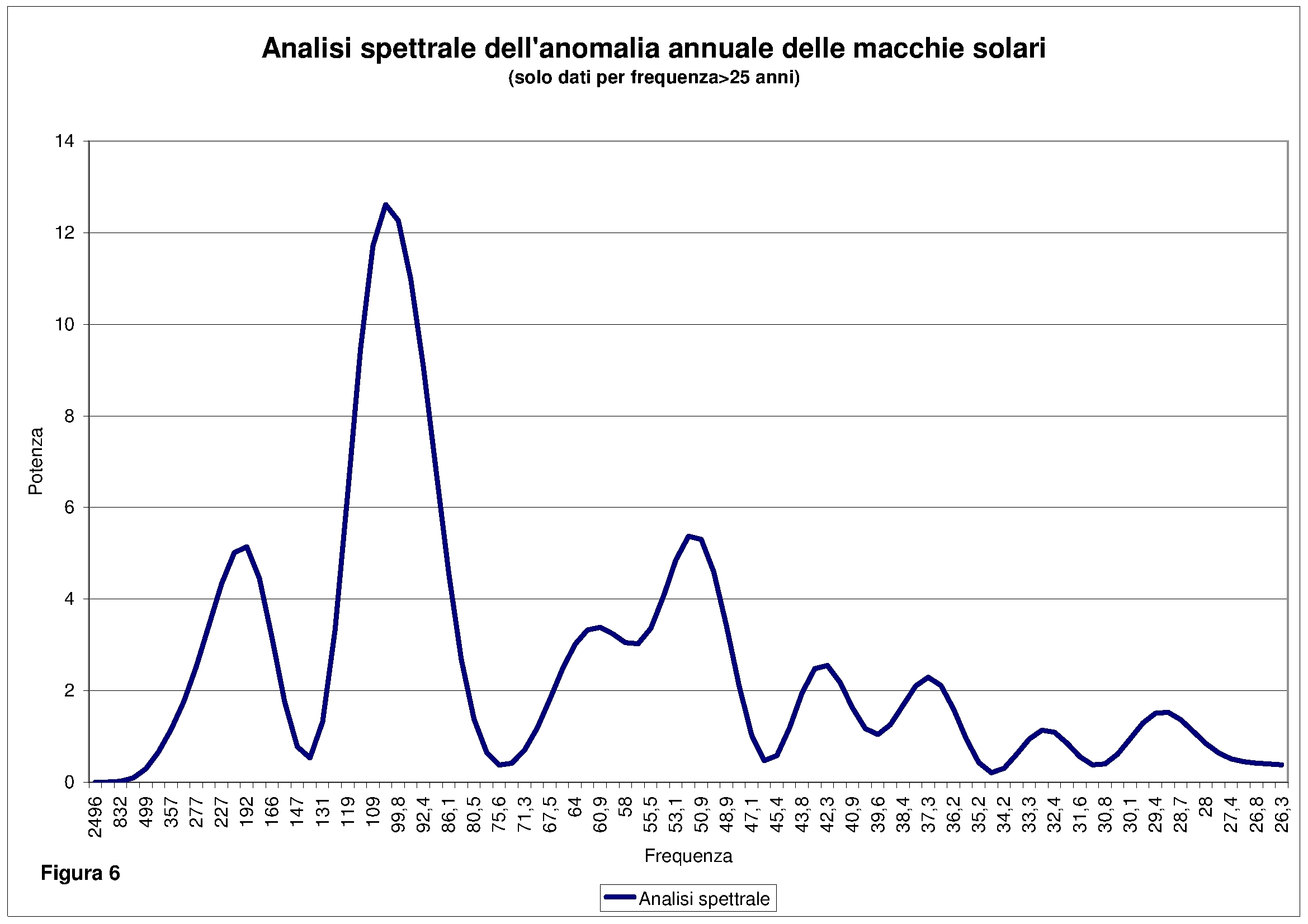 06_analisi_spettrale_ssn