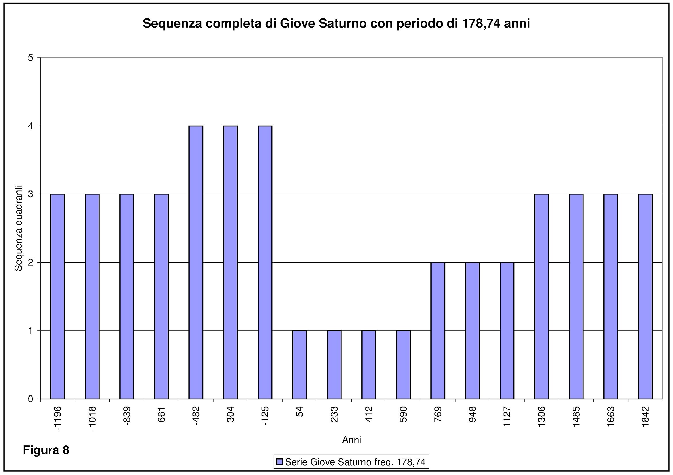 08_Sequenza giove saturno 178 anni