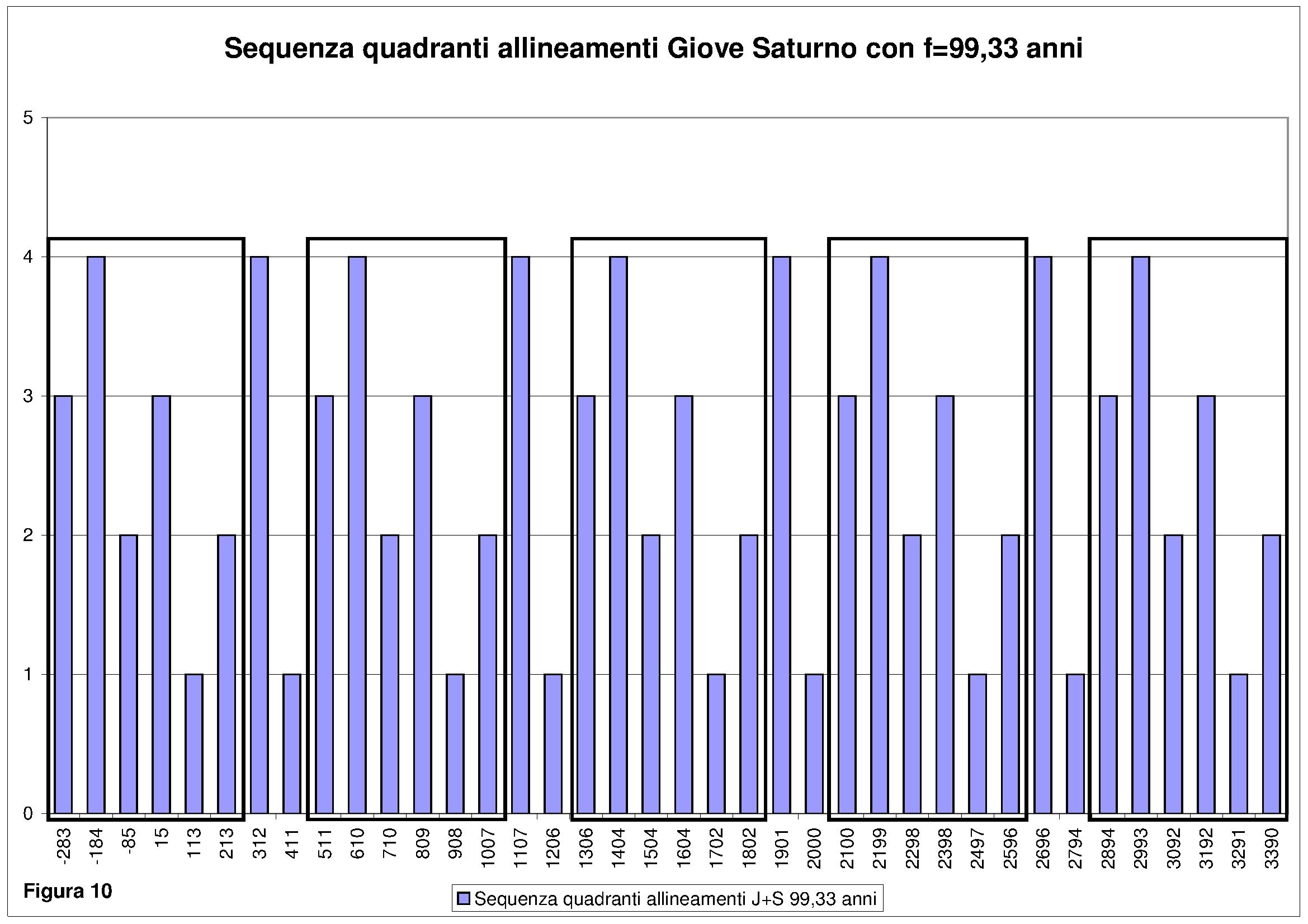 10_Sequenza giove saturno 100 anni