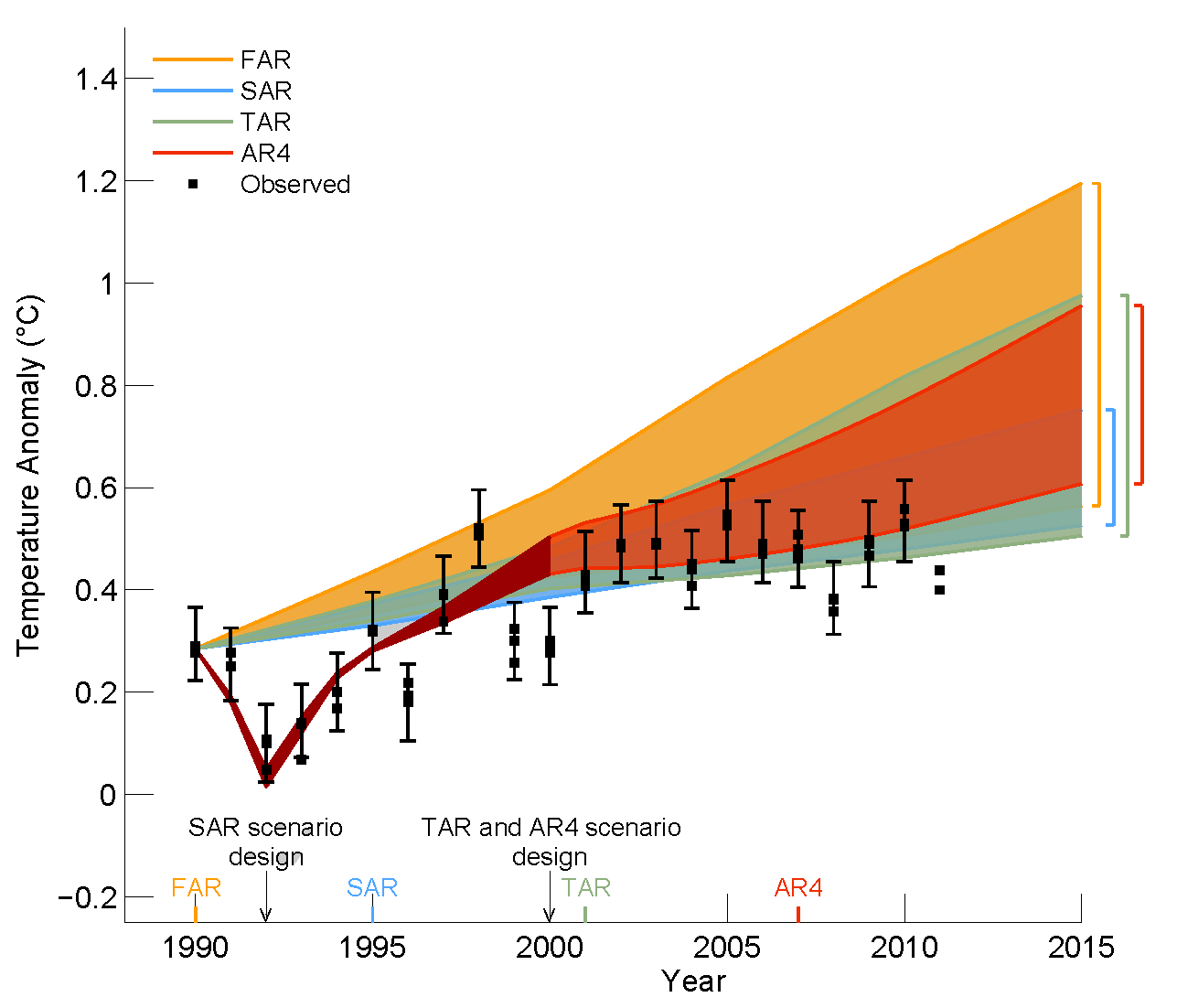 ipcc_ar5_draft_fig1-4