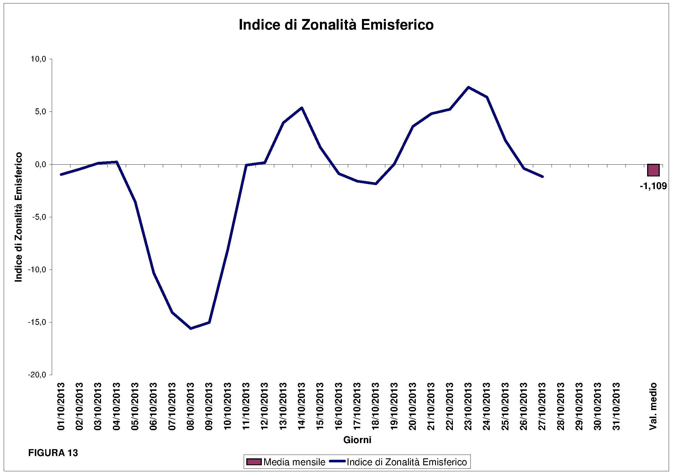 13_Indice di zonalita emisferico
