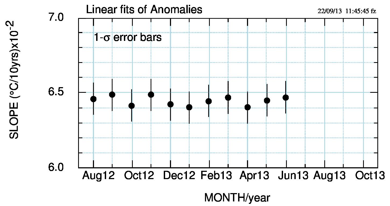 Fig.5: Pendenza delle anomalie mese dopo mese. Fino a maggio '13 le oscillazioni hanno riguardato circa metà della fascia di errore per cui la pendenza era, a tutti gli effetti, costante. A giugno la situazione non è cambiata.