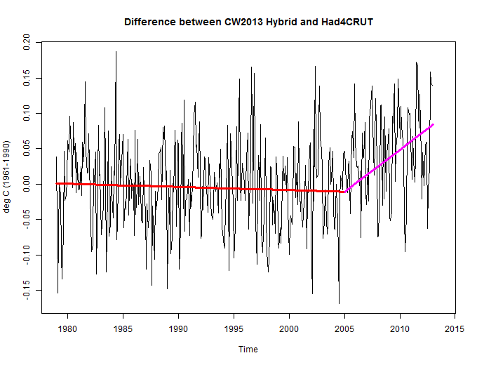 cowtanway2013_difference-between-hadcru4-and-cw2013