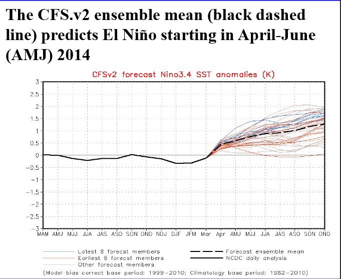Fcst El Nino