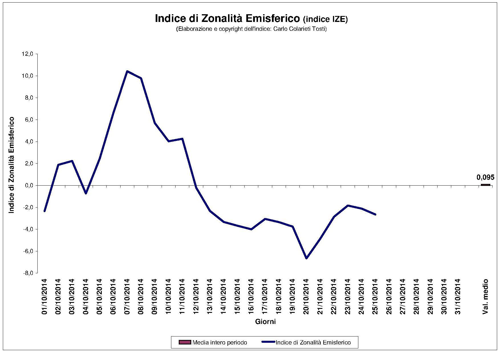 2014_GRIB_Indice_di_zonalita_emisferico