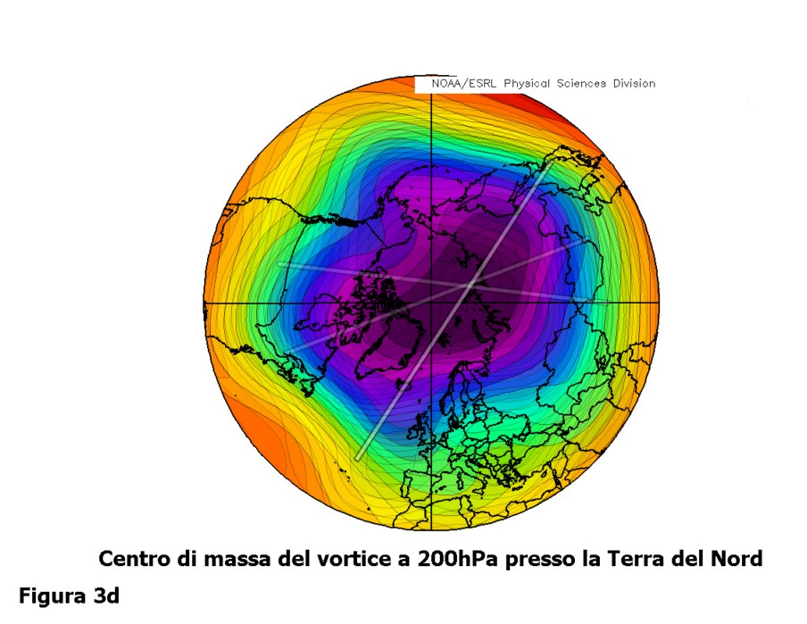 03d_gph200hpa_centro_massa_1