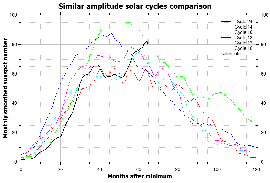 comparison_similar_cycles