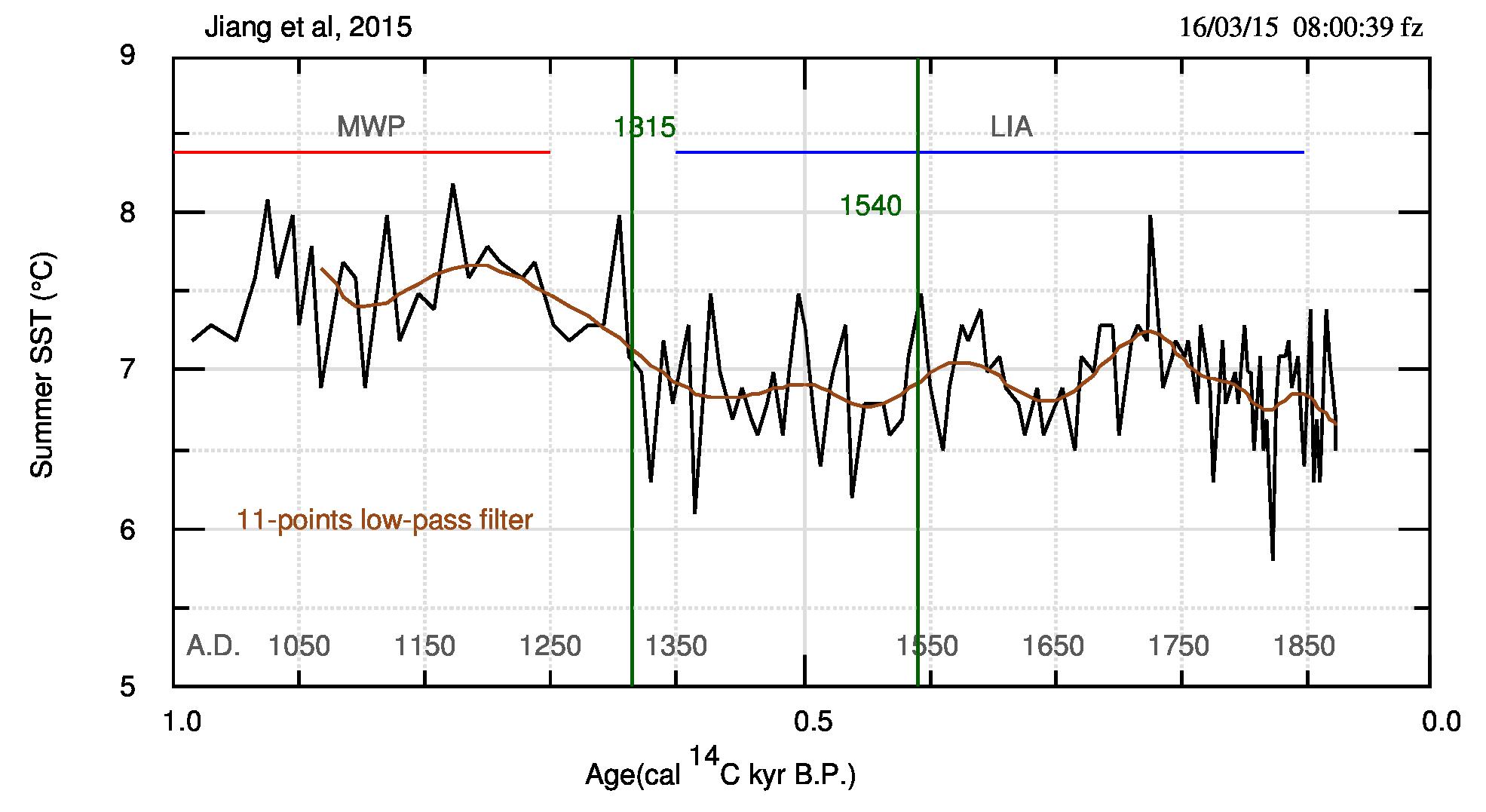 Fig.1: (pdf). Temperature marine superficiali a nord dell'Islanda, per un periodo di 1000 anni BP (before present, prima del presente=1950). Le righe verdi verticali segnano il passaggio tra il Periodo Caldo Medievale e la Piccola età Glaciale; e l'anno 1540. Da notare il picco di temperatura che però non sembra essere eccezionale.