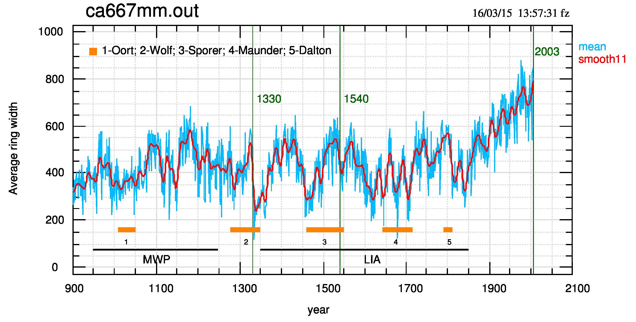Fig.2: Dataset dell'accrescimento di alberi della California per il periodo compreso tra il 900 d.C. e il 2003. Anche qui, come in fig.1, si tratta di temperature estive. Le righe verticali definiscono tre date, due delle quali sono discusse nel post.