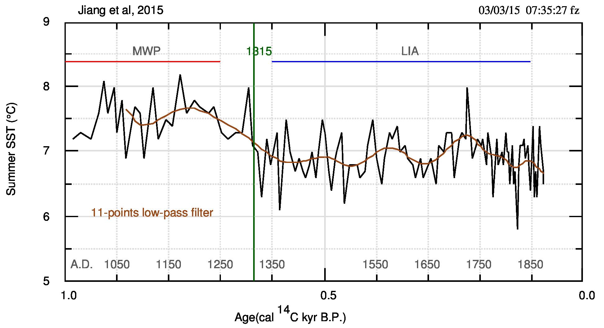"""Fig.3. I dati j2015 nell'intervallo 0-1 kyr BP. Notare come si """"leggono"""" bene sia il Periodo Caldo Medievale (MWP) che la Piccola Età Glaciale (LIA). La linea verticale verde segna il passaggio tra i due periodi, caratterizzato da un brusco salto attorno al 1315."""