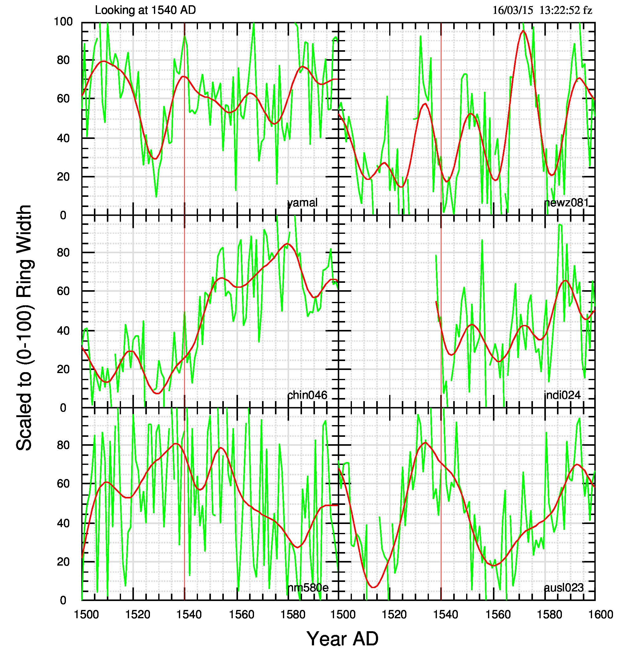 Fig.3: Accrescimento degli anelli per 6 dataset che coprono il periodo interessato. Linea verde, dati osservati; linea rossa, filtro passa-basso con finestra di 11 anni; linea rossa sottile, verticale, identificazione dell'anno 1540. I dati sono scalati in ordinata, in modo da poter essere tutti graficati nell'intervallo 0-100.