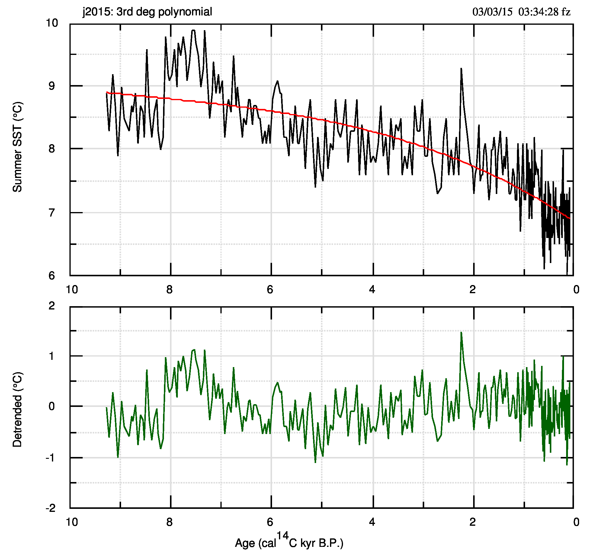 Fig.5. In alto i dati originali j2015 e il fit con un polinomio di 3.o grado. In basso i dati detrended, usati per il calcolo dello spettro.