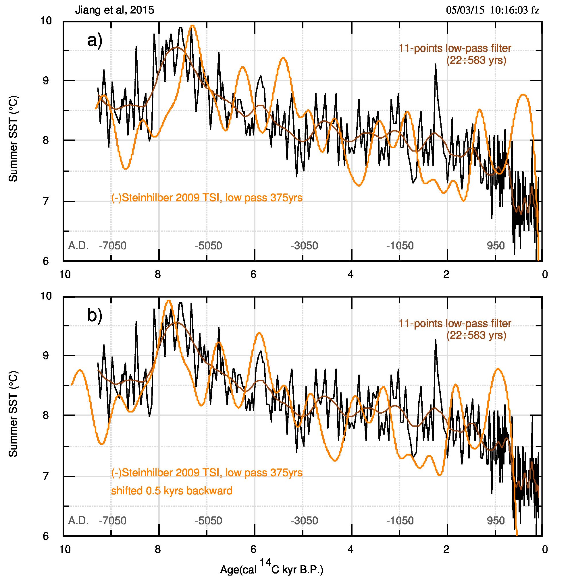 Fig.8. Confronto tra j2015 e TSI. Notare che TSI è invertita, come sottolineato dal simbolo (-) davanti al nome Steinhilber. in basso i dati TSI spostati indietro di 500 anni (~il 5% dell'intervallo totale), per confronto