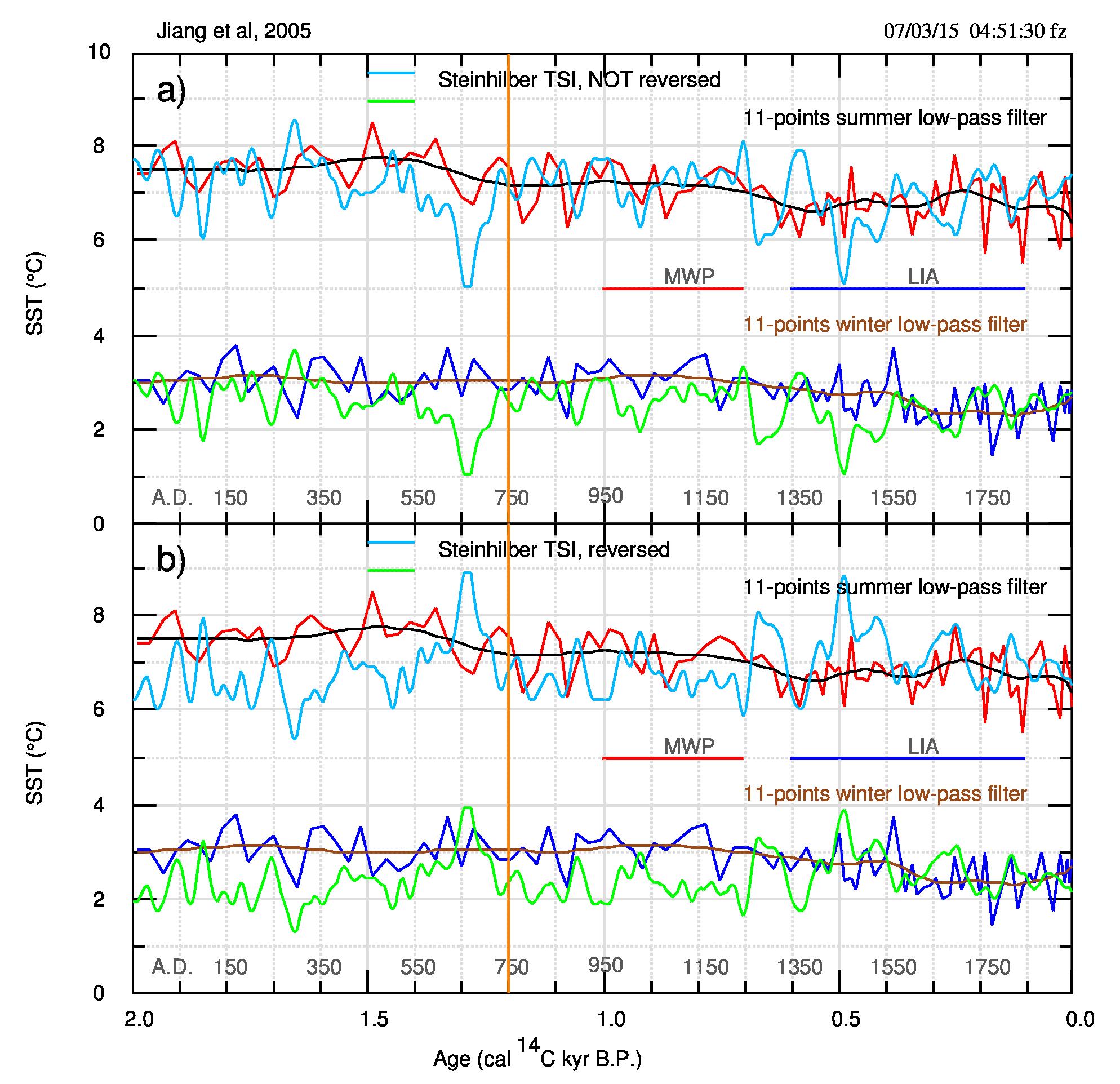 Fig.9. Come fig.8 ma per i dati j2005. La riga verticale arancio segna i 1200 anni BP, il valore limite usato dagli autori per il confronto con l'attività solare. In a) i dati con la TSI originale; in b) la TSI è invertita. Da notare che la correlazione non cambia in modo significativo invertendo la TSI.