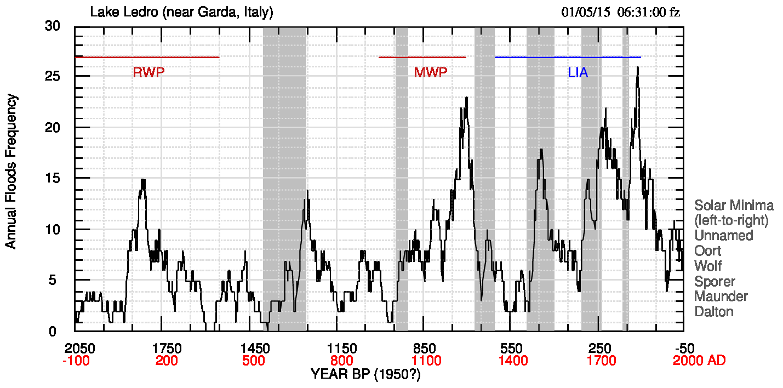 Fig.4. Frequenza annuale degli eventi confrontata con i minimi solari. Escluso il minimo di Spörer, negli gli altri minimi solari la frequenza diminusce o, in ogni caso, assume valori bassi. Nel sito di supporto si vede che la stessa cosa succede per le singole stagioni. I rapporti con i periodi caldi e freddi sono stati discussi nel post relativo a Ledro.  Gli spettri dello spessore degli strati in fig.5 (pdf) (Lomb, perché i dati non sono a passo costante) per le stagioni di massima piovosità appaiono diversi, con massimi simili ma raramente assimilabili (ad es. 11.6-11.4; 56.9-60.1).