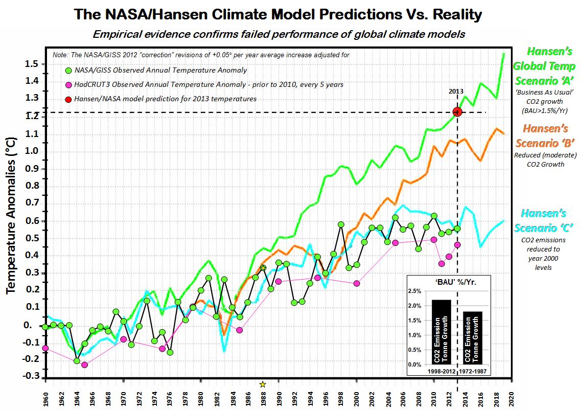 Hansen vs reality