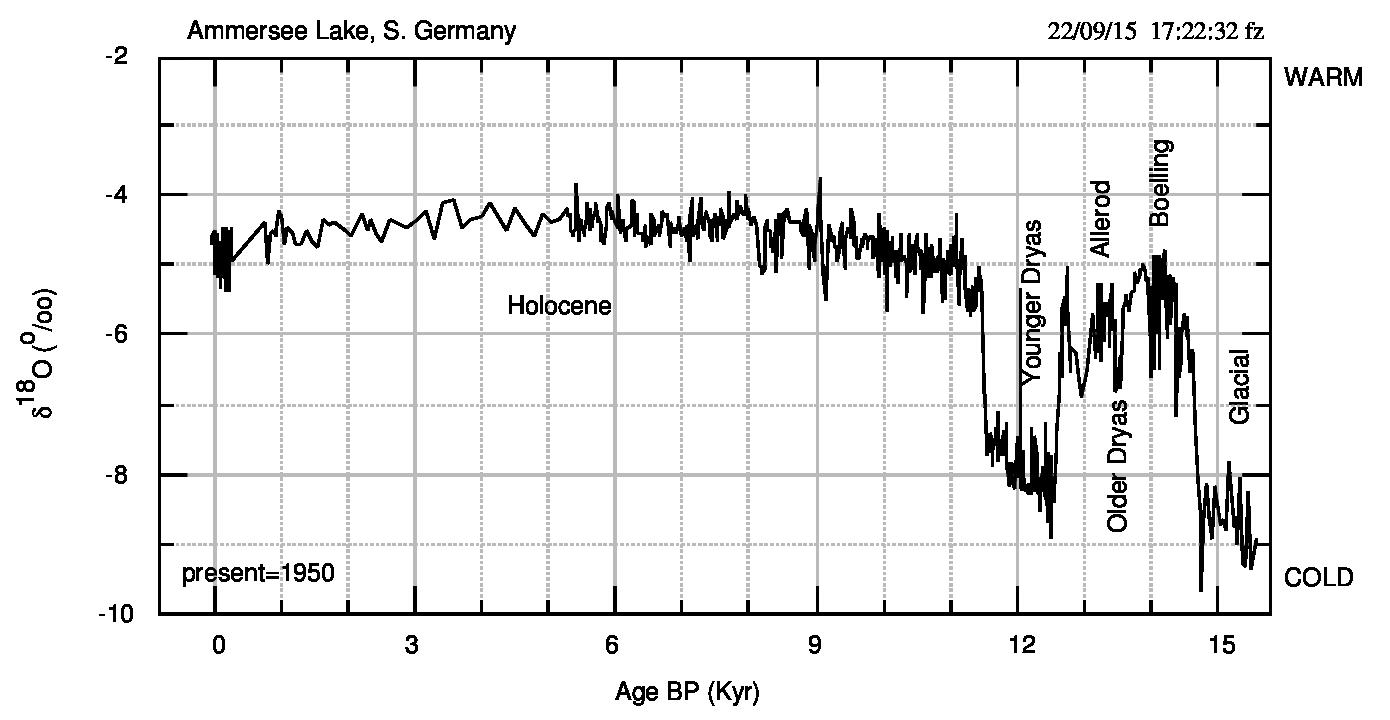 """Fig.1. Grafico della variazione isotopica dell'Ossigeno nel lago Ammersee. Il segmento """"anomalo"""" tra 0 e 1000 anni corrisponde all'interruzione di 507 anni. Le annotazioni si riferiscono a diverse oscillazioni climatiche tra il Periodo Glaciale e l'Olocene. Si riconosce, tra 5500 e 260 anni BP, la diversa risoluzione temporale delle carote."""