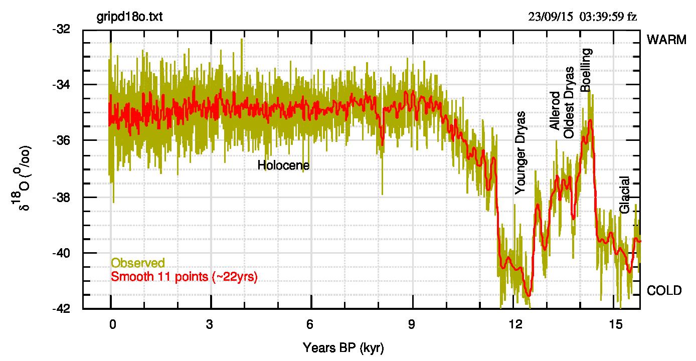 Fig.2. Grafico dei dati GRIP tra 0 e 15 mila anni BP. In rosso i dati filtrati su una finestra di 11 punti corrispondente a circa 22 anni. Come in fig.1, vengono riportate le indicazioni generiche di freddo-caldo per ricordare che il δ18O è un proxy della temperatura.