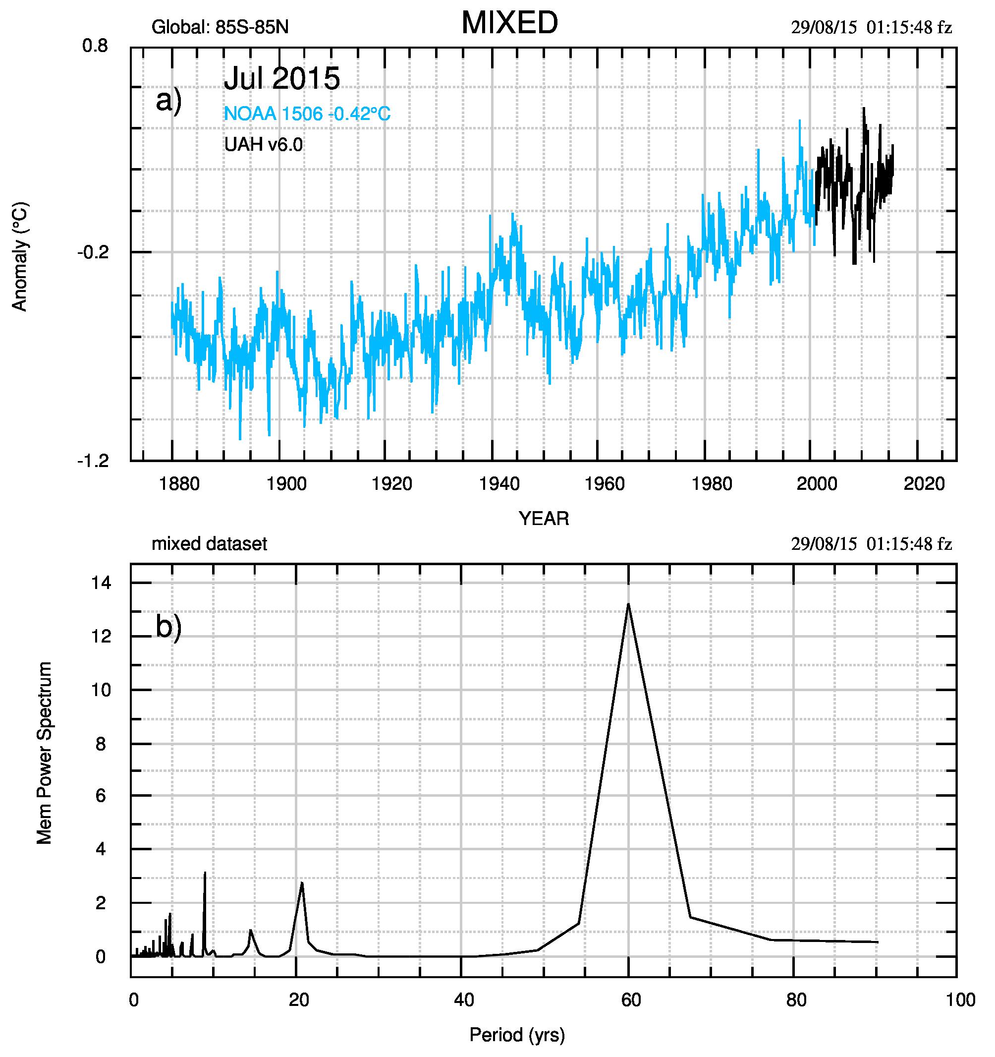 Fig.3. a) Dataset composito, indicato come MIXED: NOAA (azzurro) dal gennaio 1860 al dicembre 2000 e UAH6 (nero) da gennaio 2001 a luglio 2015. b) Spettro MEM di MIXED.