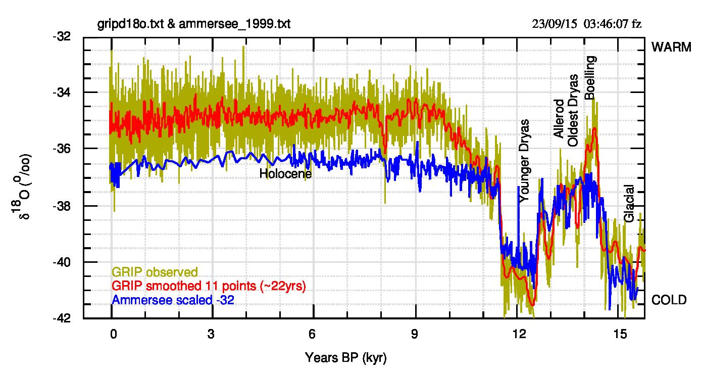 Fig.3. I due dataset sovrapposti al meglio, per mostrare le similitudini e le differenze.