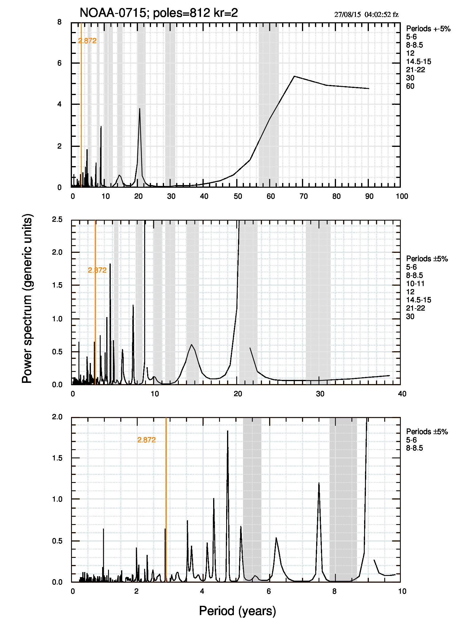 Fig.4. Spettro MEM dei dati NOAA (terra+oceano) di luglio 2015. I due quadri in basso sono ingrandimenti del grafico in alto. Per il significato della riga verticale arancione si può vedere questo post su CM.