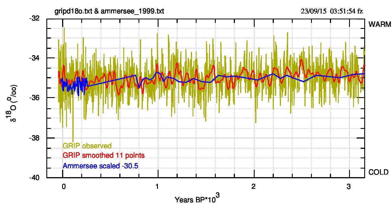 Fig.4. Come fig.3, zoom sull'intervallo 0-3000 anni BP. Ammersee è stato scalato di -30.5 per migliorare sovrapposizione e confronto.