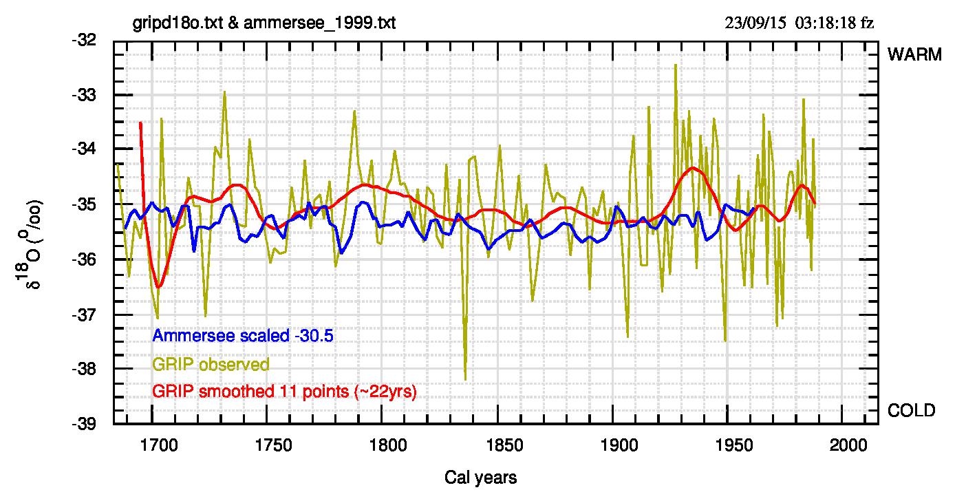 Fig.5. Grafico del core più recente di Ammersee (AS TMAX) nel periodo 1700-2000, confrontato con il periodo corrispondente di GRIP. In questo caso le ascisse sono gli anni del calendario e il verso del tempo è rovesciato rispetto alle figure precedenti.