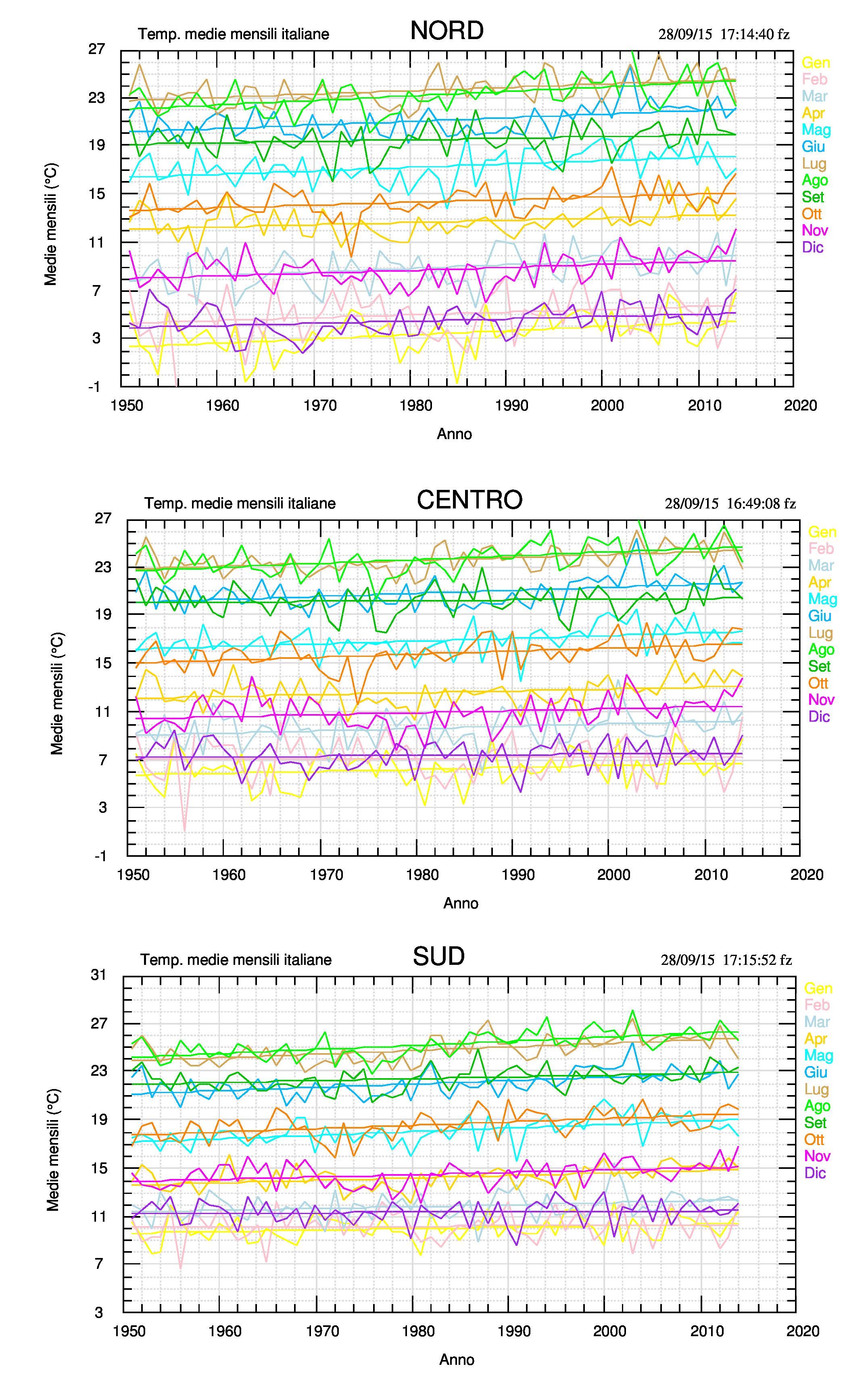 Fig.1. Temperature medie mensili per le tre macro regioni, dal 1951 al 2014. Si osserva una crescita delle temperature comune a tutti i mesi ad un tasso compreso tra 0.03 e 0.37 °C/decade.