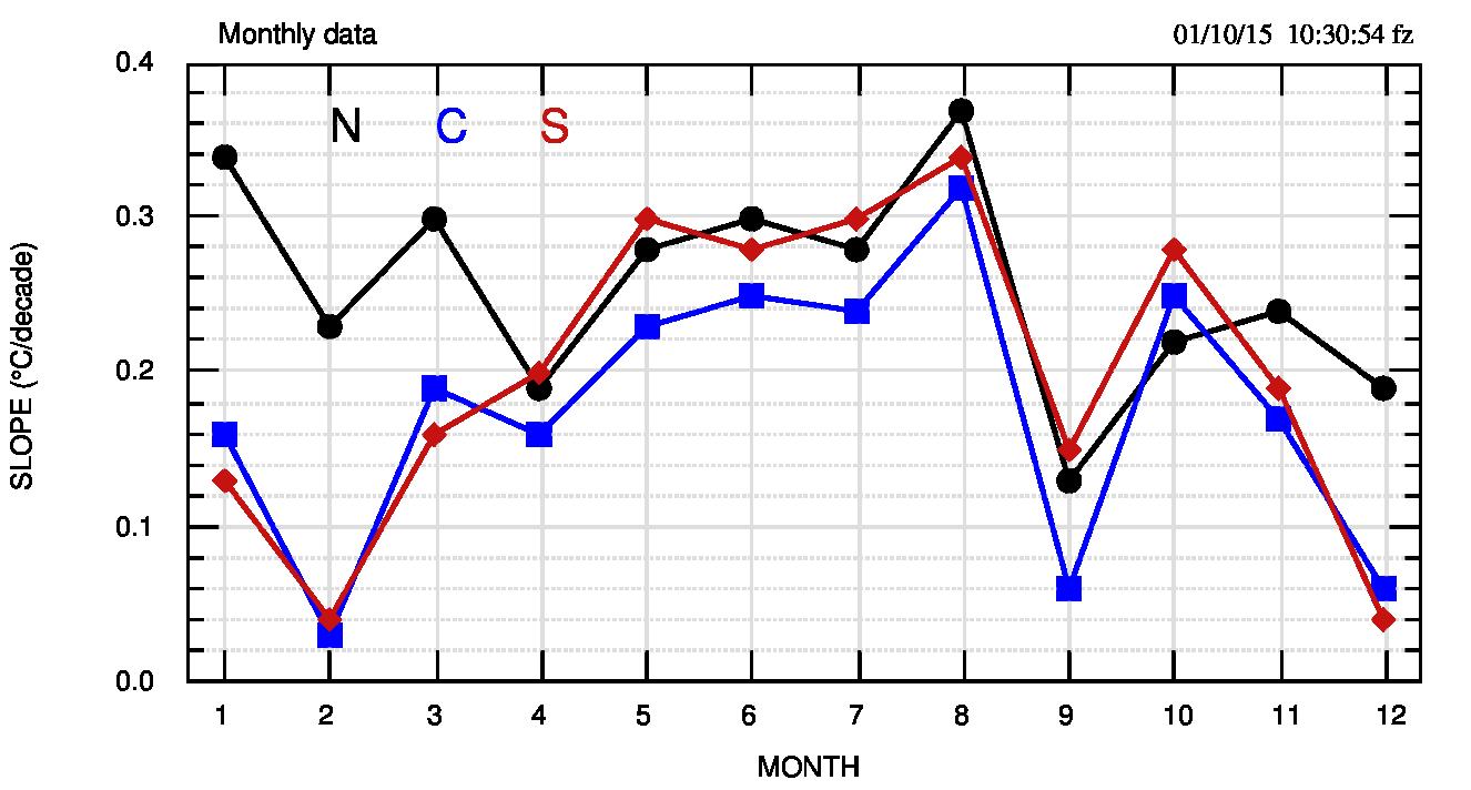 Fig.2. Pendenze dei fit lineari per tutti i mesi e per le tre macro regioni. Il nord si discosta nel periodo invernale (dicembre-marzo). I massimi e i minimi tendono a raggrupparsi solo in alcuni mesi (febbraio, agosto, settembre, ottobre).
