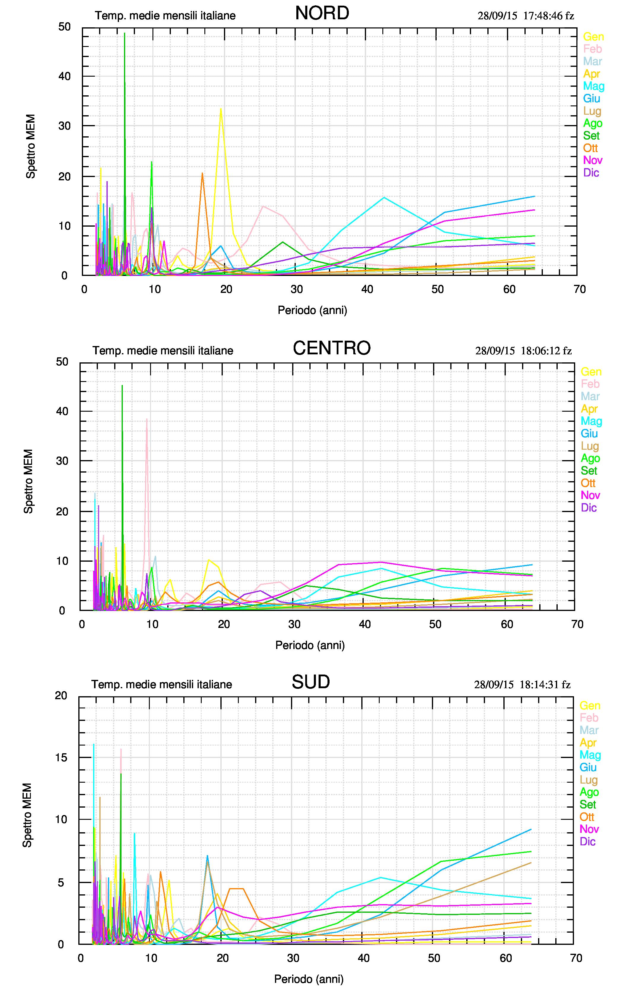 Fig.3. Spettri MEM dei singoli mesi sui 64 anni dei dataset delle tre macro regioni. Da notare il raggruppamento dei massimi attorno ai periodi ~6, ~10, ~20 anni e, più ampio, attorno a 40 anni. A sud il picco a 2.1 anni risulta il più alto anche se lo stesso è più potente al centro (la scala verticale del sud è diversa dalle altre).