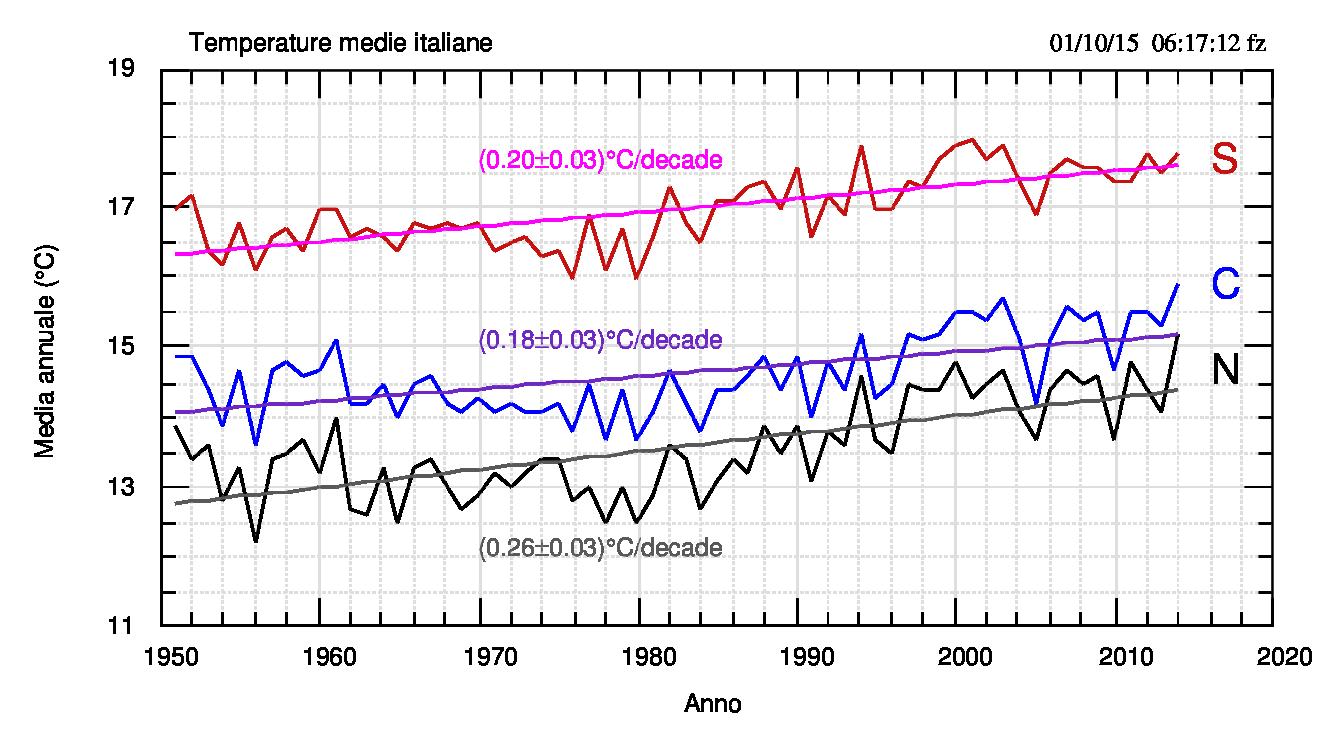 Fig.4. Medie annuali 1951-2014 per macro regione. Sono mostrati i fit lineari e le pendenze. Questi valori appaiono superiori a quelli dei dati globali: i dati NOAA sullo stesso periodo (gennaio 1951 - aprile 2015) hanno una pendenza di (0.13±0.03)°C/decade.