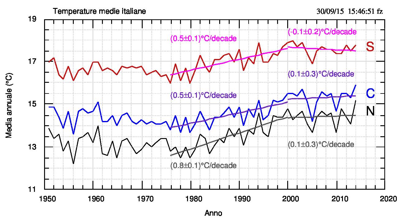 Fig.5. Medie annuali e fit lineari, con i valori delle pendenze, dei tratti 1976-2000 e 2000-2014 (estremi inclusi). Da notare come nei tratti finali l'errore sulla pendenza sia sempre maggiore della pendenza stessa.
