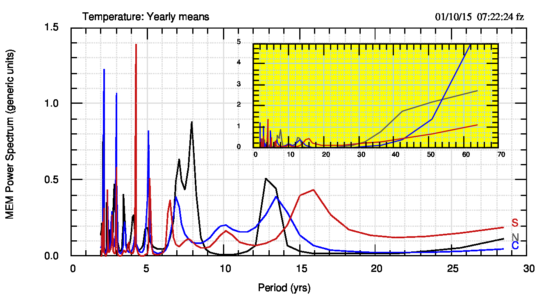Fig.6. Spettri MEM delle medie annuali per le tre macro regioni. Nel riquadro gli stessi su una scala orizzontale uguale a quella di fig.3, per confronto.
