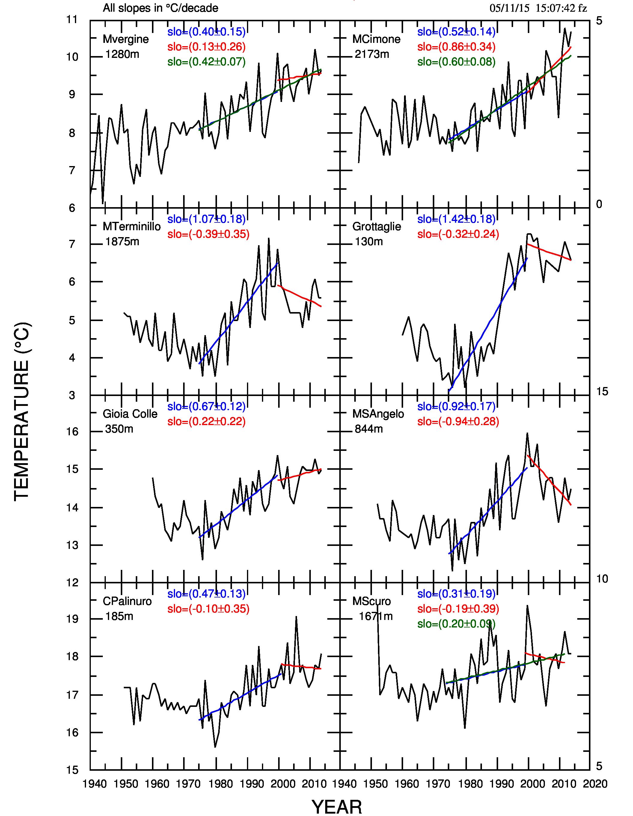 """Fig.1. Temperature medie annuali per le 8 stazioni del campione. Sono riportate anche le pendenze delle sezioni 1975-2000 e 2000-2014. Se la pausa non è presente, alle pendenze dei due tratti si aggiunge quella del tratto complessivo 1975-2014 e la retta interpolante (in verde). L'abbreviazione """"slo"""" sta per slope, pendenza. I numeri sulla parte destra del grafico sono le temperature iniziali delle serie di destra la cui scala è uguale a quella di sinistra."""